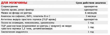 Вот так выглядит перечень анализов в рамках подготовки к ЭКО
