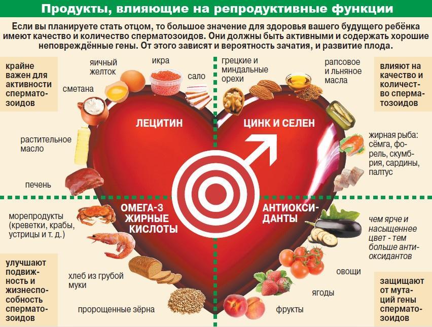Продукты, влияющие на репродуктивные функции