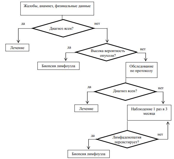 Алгоритм первичной диагностики