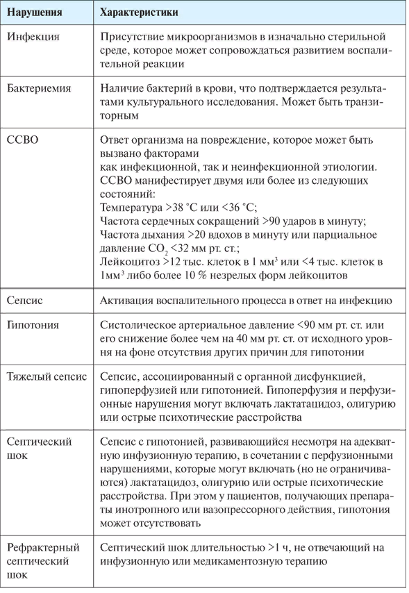 Клинико-диагностические критерии уросепсиса и септического шока