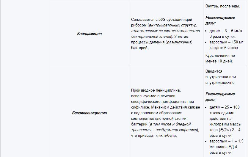 Основные группы медикаментов, используемых для лечения лимфаденита 5