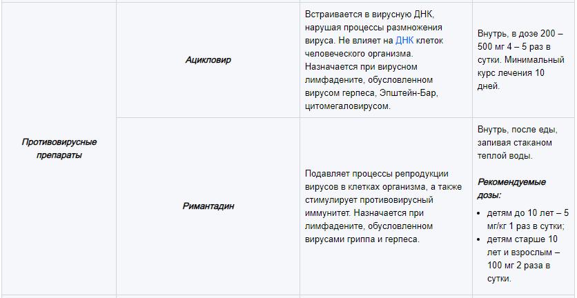 Основные группы медикаментов, используемых для лечения лимфаденита 6