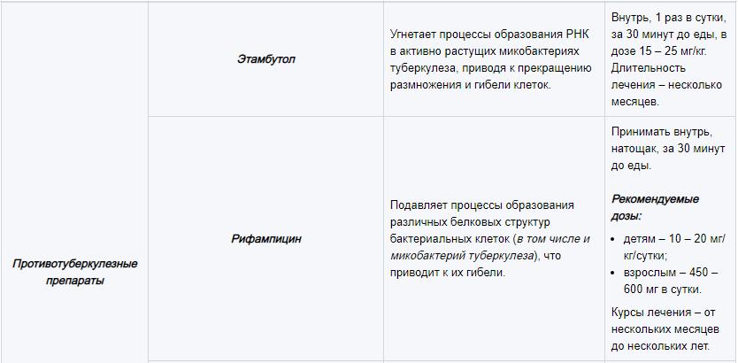 Основные группы медикаментов, используемых для лечения лимфаденита 7