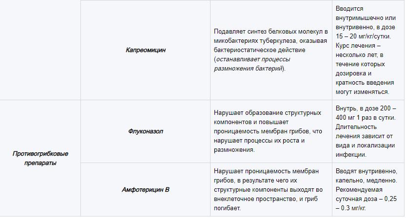 Основные группы медикаментов, используемых для лечения лимфаденита 8