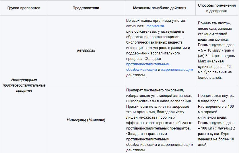 Основные группы медикаментов, используемых для лечения лимфаденита