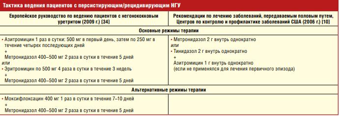 Препараты для лечения рецидивирующих негонококковых уретритов (НГУ)