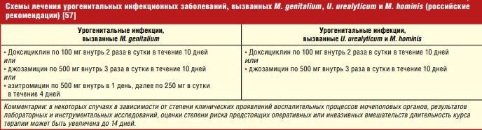 Российские рекомендации