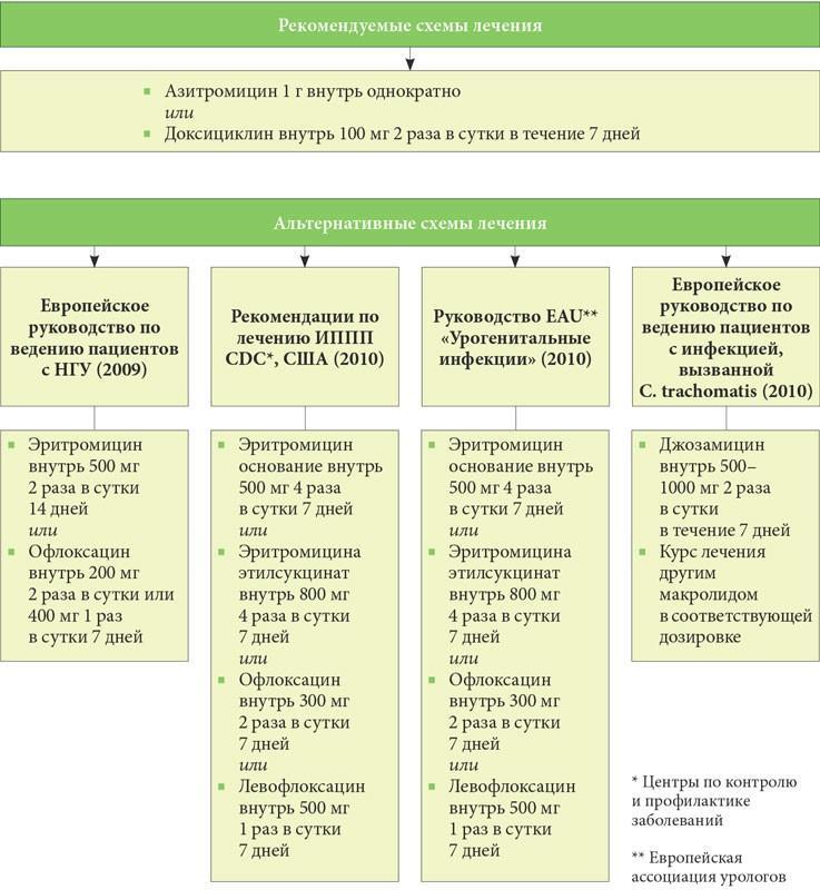 международные рекомендации по подбору антимикробных средств для лечения негонококковых уретритов