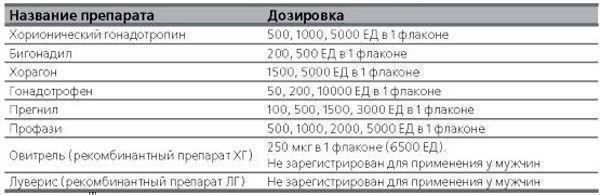 Препараты хорионического гонадотропина