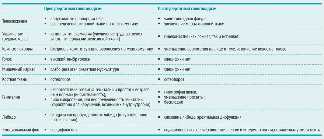 Признаки гипогонадизма