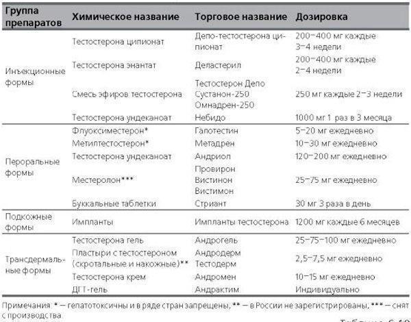 Сводная таблица препаратов для лечения гипогонадизма