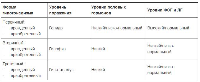 Уровни гормонов при различных типах гипогонадизма