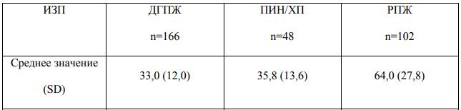 Показатель [-2]proPSA у мужчин с гиперплазией (ДГПЖ), хроническим простатитом (ХП) и раком (РПЖ), n – количество мужчин