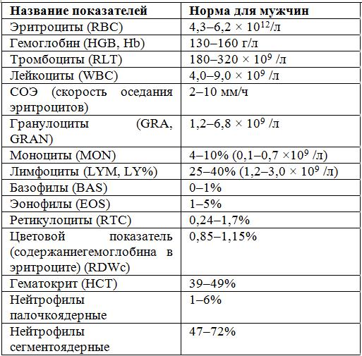 Нормы общего анализа крови у мужчин
