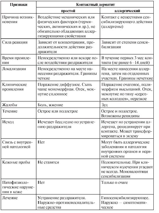 Отличия контактного дерматита от аллергического