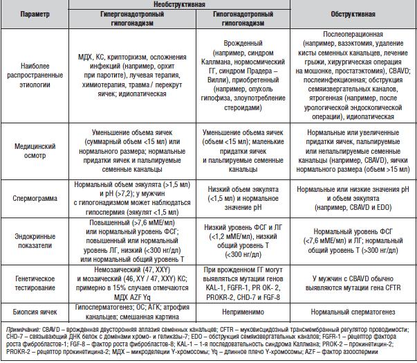 Диагностические признаки обструктивной и секреторной азооспермии
