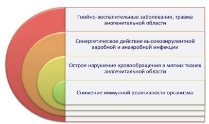 Факторы развития гангрены Фурнье