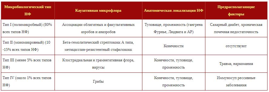 Классификация некроза в зависимости от возбудителя и локализации процесса