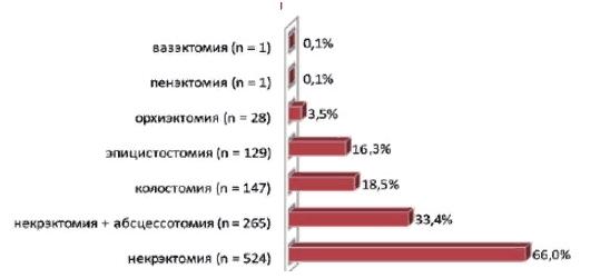 Статистика операций при гангрене Фурнье за последние 10 лет