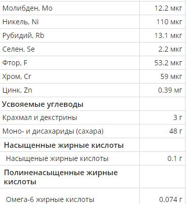 Состав сушеного абрикоса (% от дневной нормы)4