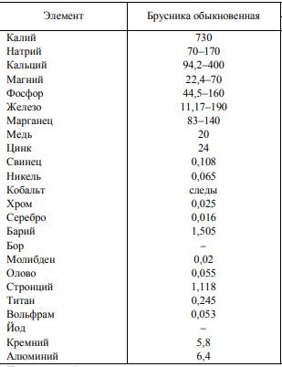 Минералы в ягодах брусники, мг/кг