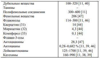 Фенолы, мг на 100 г