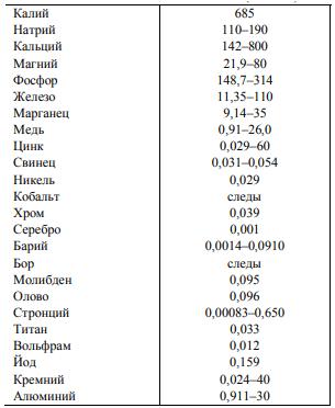 Микроэлементы, мг на кг
