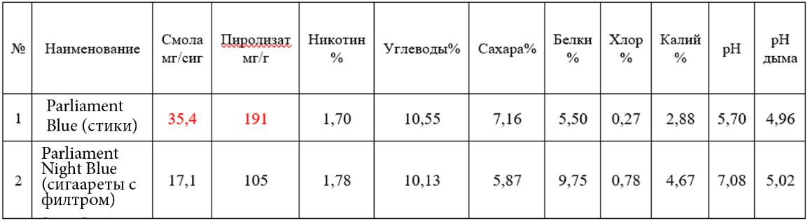 Сравнение химического состава стиков и обычных сигарет от специалистов Погарской сигаретной фабрики