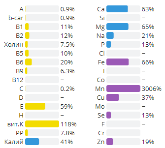Нутриенты в 100 г бутонов в % от дневной нормы
