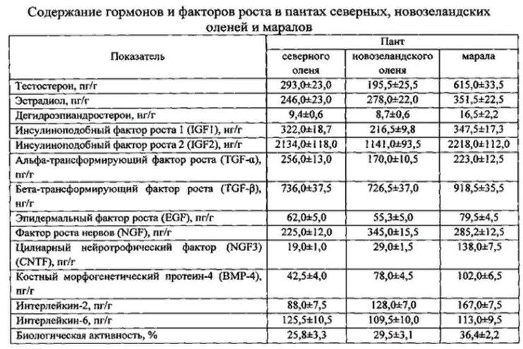 Состав пантов по данным ФГБНУ ВНИИПО3