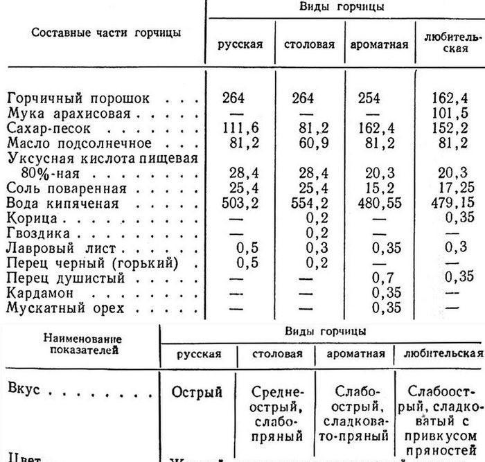 Состав различных видов горчицы по ГОСТ 60 годов (в граммах)