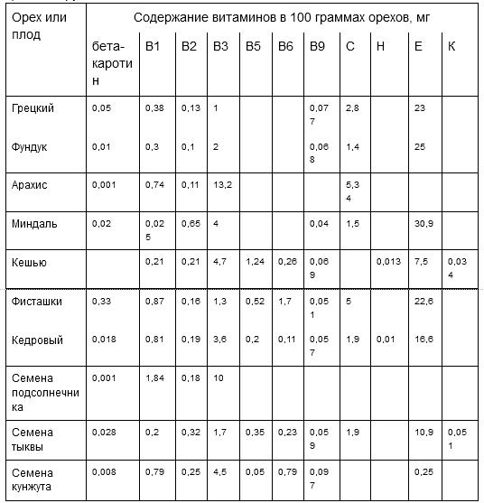 Сравнение по содержанию витаминов