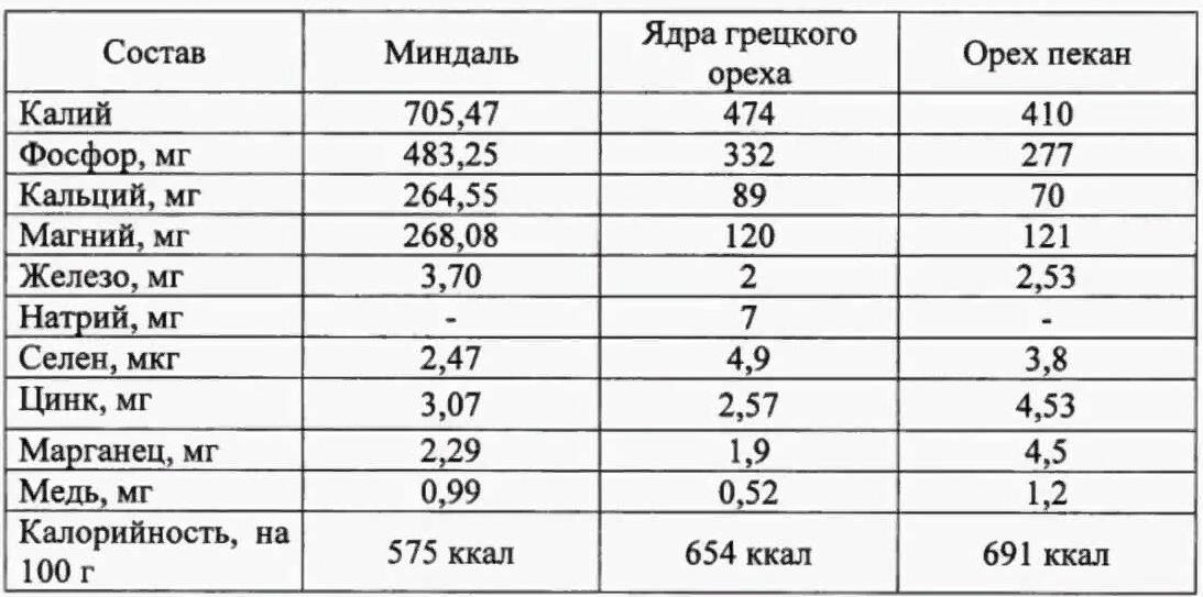 Сравнение различных видов орехов по содержанию минералов