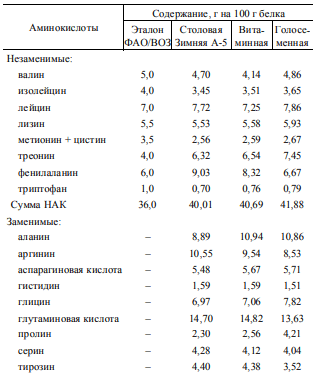 Аминокислотный состав 100 г тыквенных семечек от плодов наиболее распространенных сортов