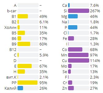 Состав арахиса в % от суточной нормы